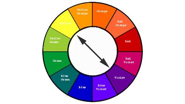 Utiliser Un Cercle Chromatique Pour La Décoration Dintérieur
